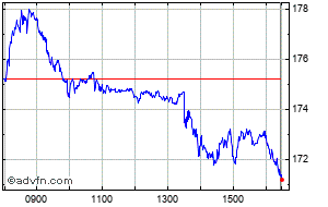 Adidas Share Price Ads Stock Quote Charts Trade History Share Chat Financials Adidas Ag Wkn A1ewww