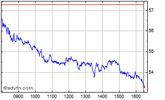 Intraday Bayer Chart