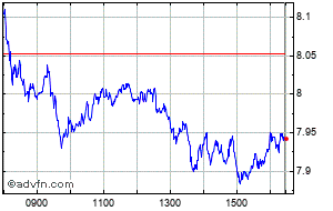 Intraday Eon Chart