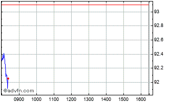 Intraday Sap Chart