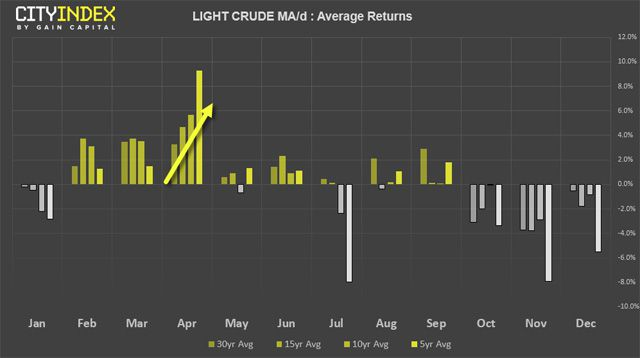 Light Crude